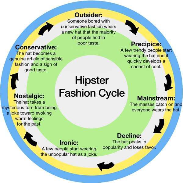 hipster-fashion-cycle.jpeg.1b21c371a0fa8